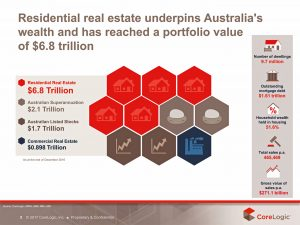 Value Residential Property Australia