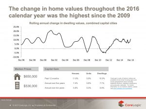 Home Value Changes